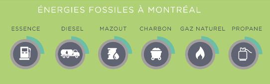 Réduction des énergies fossiles